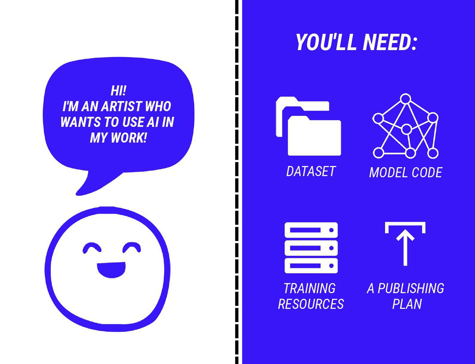 """Left: a cute blob with a speech bubble saying, """"Hi! I'm an artist who wants to use AI in my work!"""" Right: 4 icons with the text """"You'll need: 1) Dataset, 2) Model Code, 3) Training resources, 4) A publishing plan"""""""